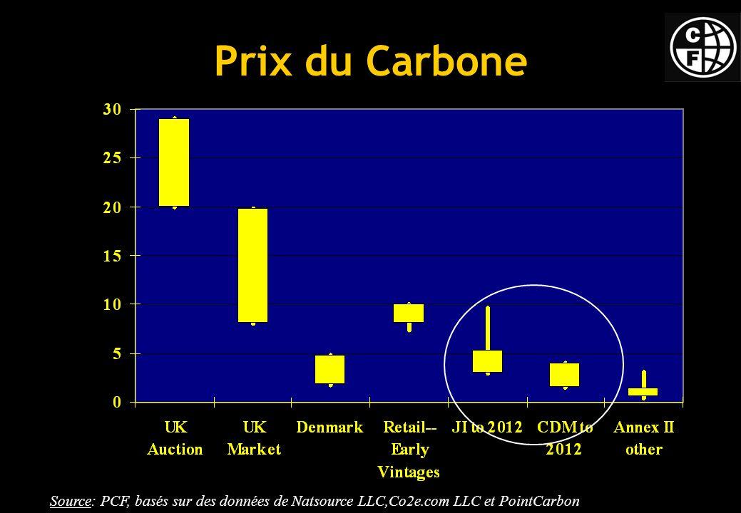 8 Prix du Carbone Source: PCF, basés sur des données de Natsource LLC,Co2e.com LLC et PointCarbon