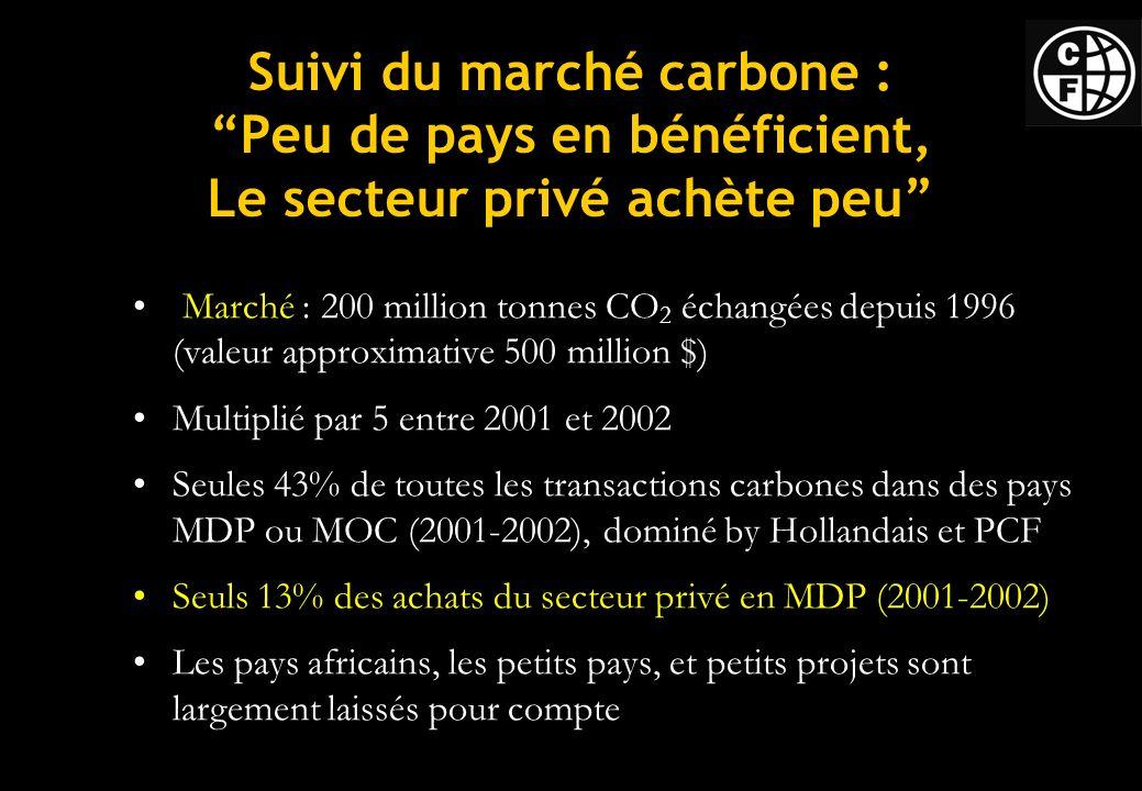 Suivi du marché carbone : Peu de pays en bénéficient, Le secteur privé achète peu Marché : 200 million tonnes CO 2 échangées depuis 1996 (valeur approximative 500 million $) Multiplié par 5 entre 2001 et 2002 Seules 43% de toutes les transactions carbones dans des pays MDP ou MOC (2001-2002), dominé by Hollandais et PCF Seuls 13% des achats du secteur privé en MDP (2001-2002) Les pays africains, les petits pays, et petits projets sont largement laissés pour compte