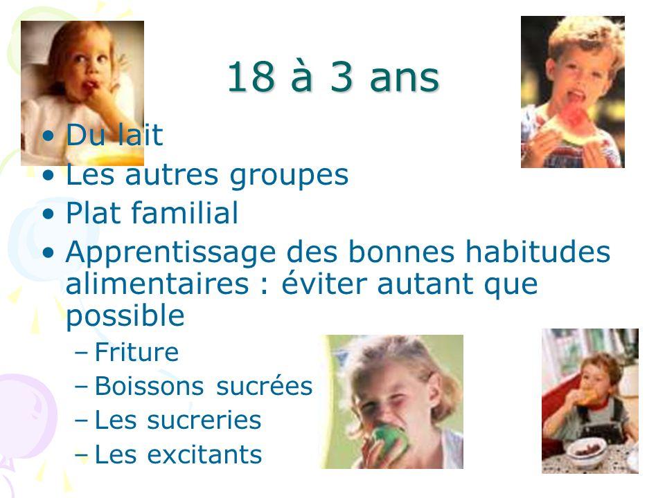 18 à 3 ans Du lait Les autres groupes Plat familial Apprentissage des bonnes habitudes alimentaires : éviter autant que possible –Friture –Boissons su