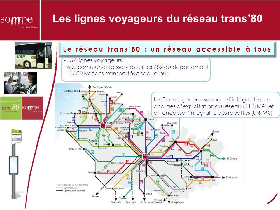 Les lignes voyageurs du réseau trans80 - 57 lignes voyageurs - 600 communes desservies sur les 782 du département - 3 500 lycéens transportés chaque jour Le réseau trans80 : un réseau accessible à tous Le Conseil général supporte lintégralité des charges dexploitation du réseau (11,8 M )et en encaisse lintégralité des recettes (0,6 M)