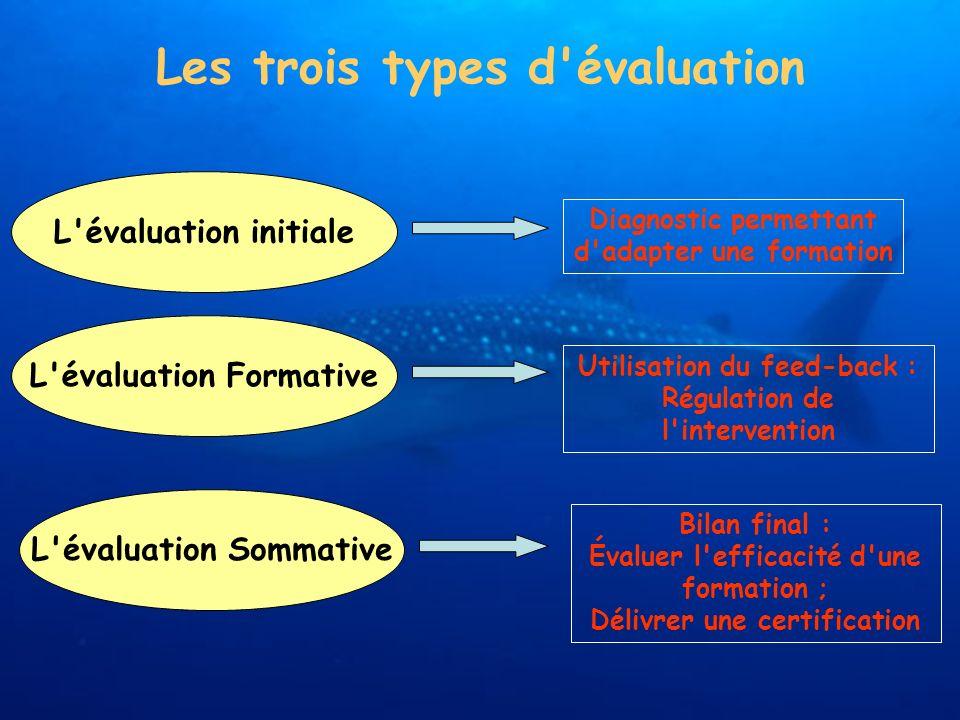 Les trois types d évaluation Diagnostic permettant d adapter une formation L évaluation initiale L évaluation Formative Utilisation du feed-back : Régulation de l intervention L évaluation Sommative Bilan final : Évaluer l efficacité d une formation ; Délivrer une certification