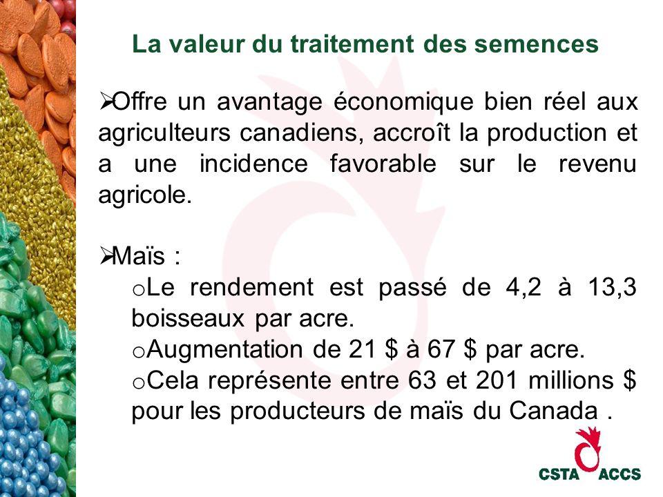 La valeur du traitement des semences Offre un avantage économique bien réel aux agriculteurs canadiens, accroît la production et a une incidence favor