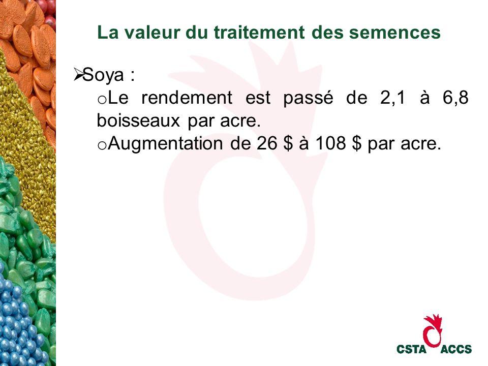 La valeur du traitement des semences Soya : o Le rendement est passé de 2,1 à 6,8 boisseaux par acre. o Augmentation de 26 $ à 108 $ par acre.