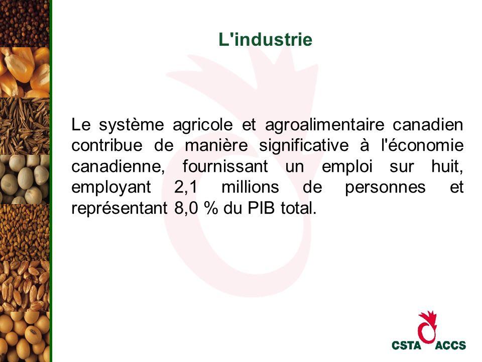 L'industrie Le système agricole et agroalimentaire canadien contribue de manière significative à l'économie canadienne, fournissant un emploi sur huit