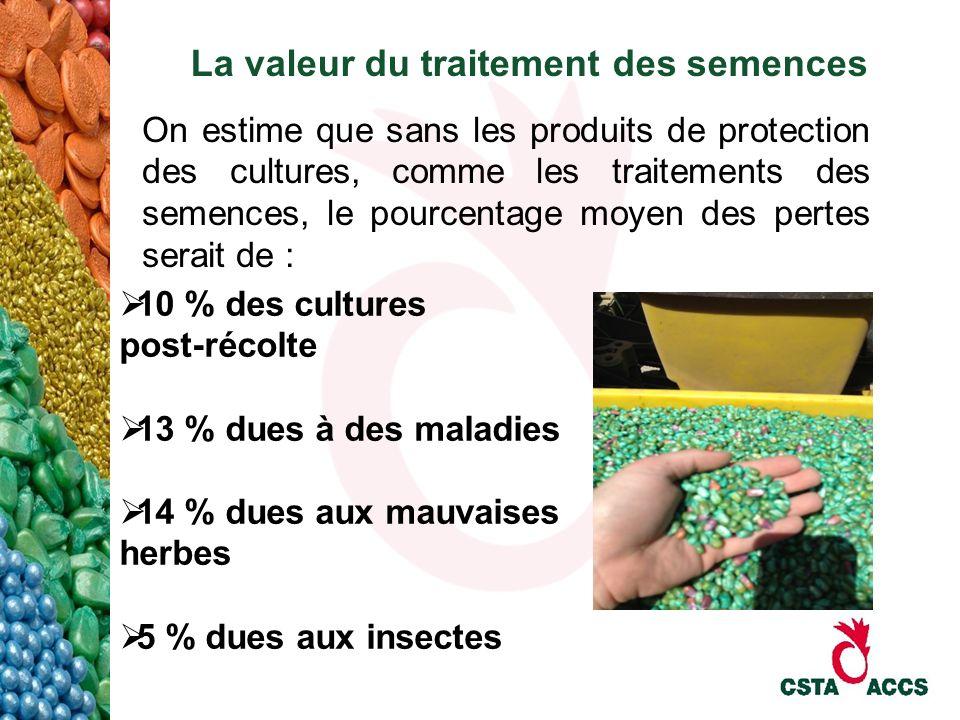 La valeur du traitement des semences On estime que sans les produits de protection des cultures, comme les traitements des semences, le pourcentage mo