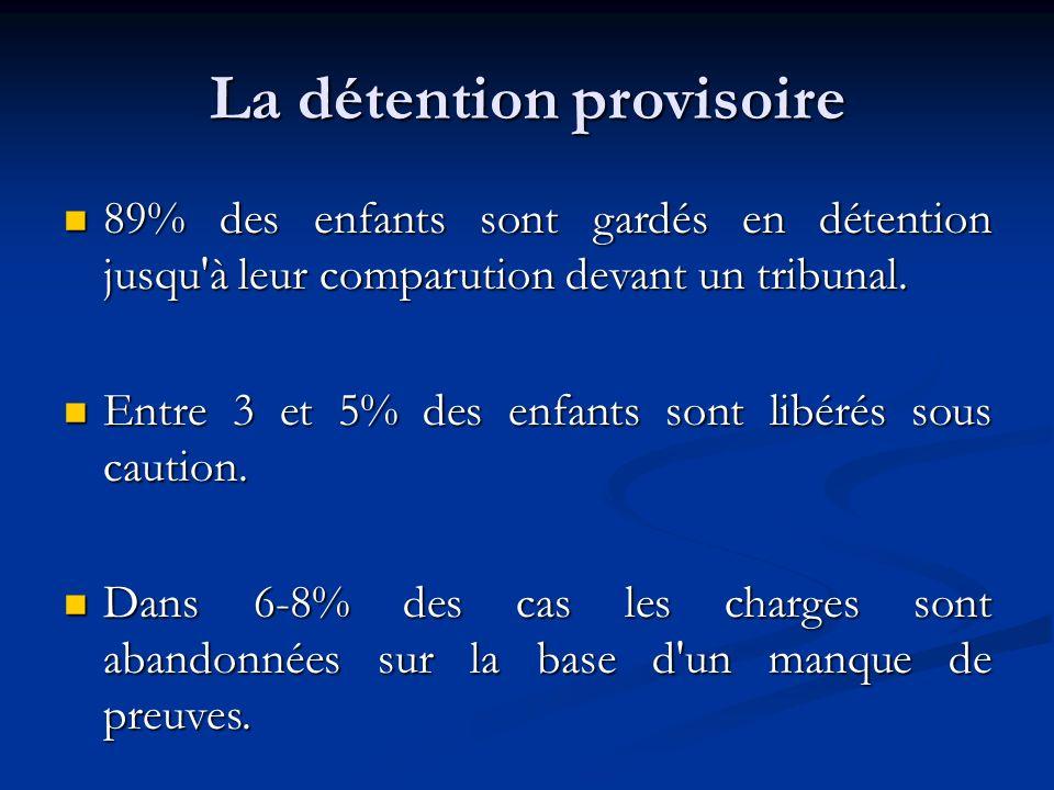 La détention provisoire 89% des enfants sont gardés en détention jusqu à leur comparution devant un tribunal.