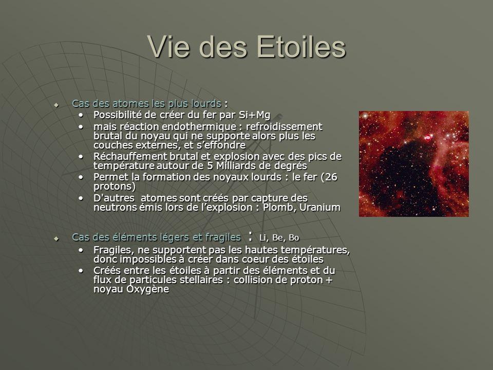 Milieu Interstellaire : un fantastique labo Lambeaux détoiles = milieu en cours de refroidissement, enrichi par les éléments lourds éjectés par les étoiles Lambeaux détoiles = milieu en cours de refroidissement, enrichi par les éléments lourds éjectés par les étoiles Noyaux capturent des électrons et deviennent des atomes Noyaux capturent des électrons et deviennent des atomes Les atomes se combinent en molécules : Les atomes se combinent en molécules : EauEau Gaz carboniqueGaz carbonique Alcool éthyliqueAlcool éthylique Amoniaque, méthaneAmoniaque, méthane Formation des grains de poussière : Formation des grains de poussière : Atomes (Al, MG, Si) sorganisent en réseaux cristallins = nuages interstellaires opaquesAtomes (Al, MG, Si) sorganisent en réseaux cristallins = nuages interstellaires opaques Des glaces se déposent : eau, gaz carbonique = micro planètesDes glaces se déposent : eau, gaz carbonique = micro planètes