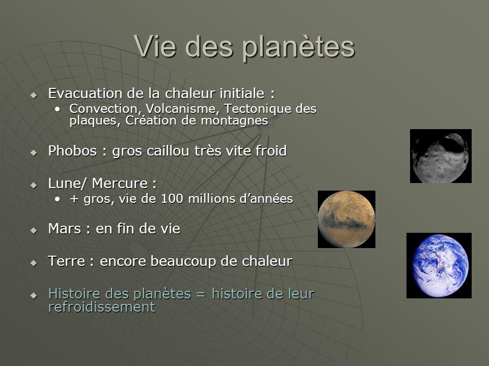 Vie des planètes Evacuation de la chaleur initiale : Evacuation de la chaleur initiale : Convection, Volcanisme, Tectonique des plaques, Création de montagnesConvection, Volcanisme, Tectonique des plaques, Création de montagnes Phobos : gros caillou très vite froid Phobos : gros caillou très vite froid Lune/ Mercure : Lune/ Mercure : + gros, vie de 100 millions dannées+ gros, vie de 100 millions dannées Mars : en fin de vie Mars : en fin de vie Terre : encore beaucoup de chaleur Terre : encore beaucoup de chaleur Histoire des planètes = histoire de leur refroidissement Histoire des planètes = histoire de leur refroidissement