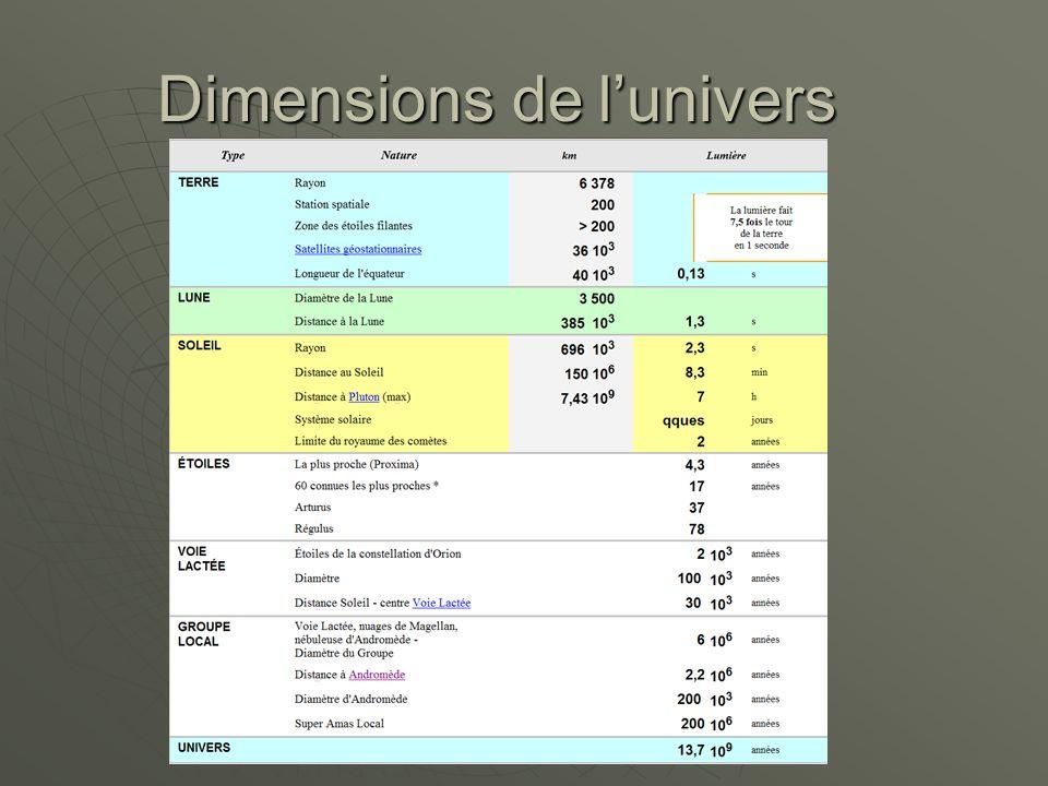 Dimensions de lunivers