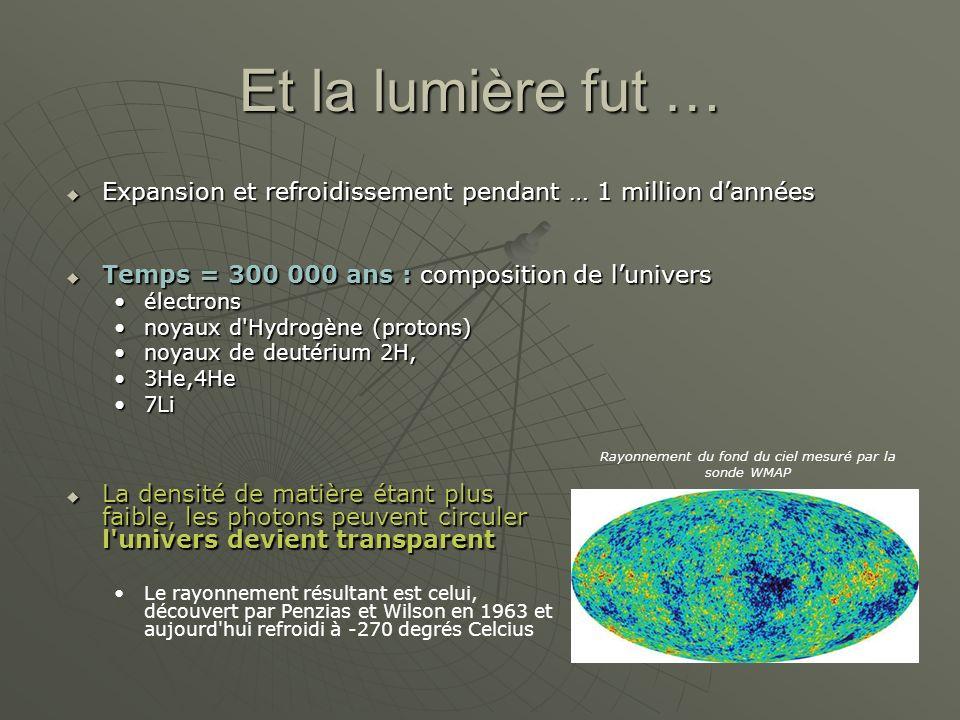 Et la lumière fut … La densité de matière étant plus faible, les photons peuvent circuler l univers devient transparent La densité de matière étant plus faible, les photons peuvent circuler l univers devient transparent Le rayonnement résultant est celui, découvert par Penzias et Wilson en 1963 et aujourd hui refroidi à -270 degrés Celcius Rayonnement du fond du ciel mesuré par la sonde WMAP Expansion et refroidissement pendant … 1 million dannées Expansion et refroidissement pendant … 1 million dannées Temps = 300 000 ans : composition de lunivers Temps = 300 000 ans : composition de lunivers électronsélectrons noyaux d Hydrogène (protons)noyaux d Hydrogène (protons) noyaux de deutérium 2H,noyaux de deutérium 2H, 3He,4He3He,4He 7Li7Li