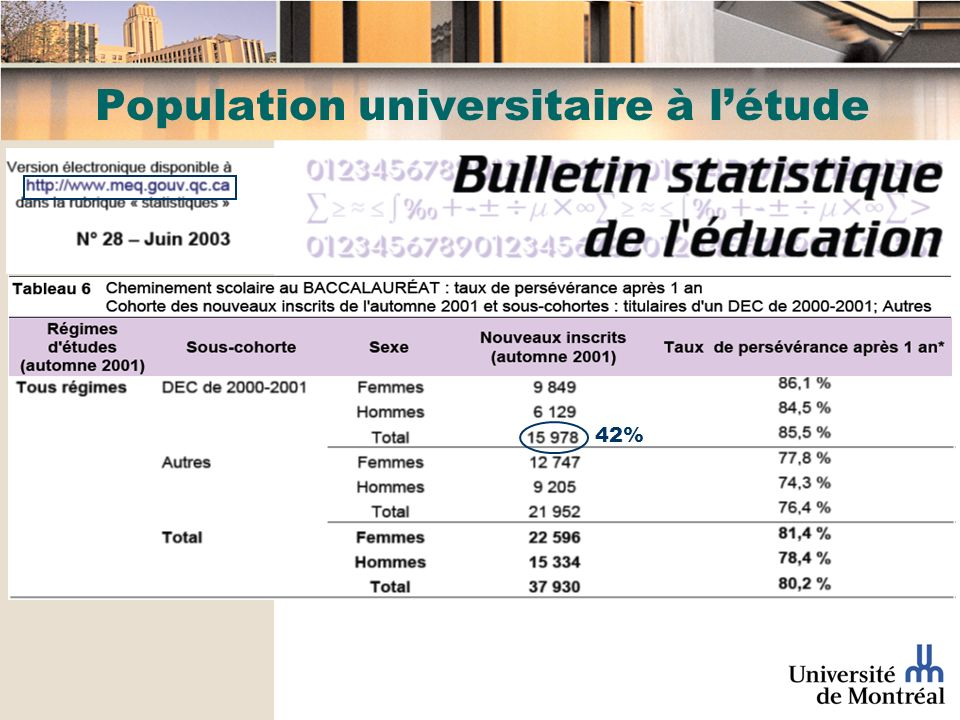 Population universitaire à létude 42%