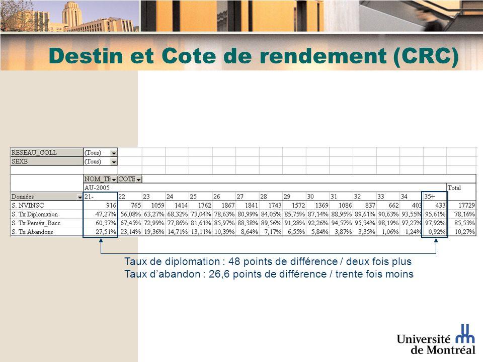 Destin et Cote de rendement (CRC) Taux de diplomation : 48 points de différence / deux fois plus Taux dabandon : 26,6 points de différence / trente fois moins