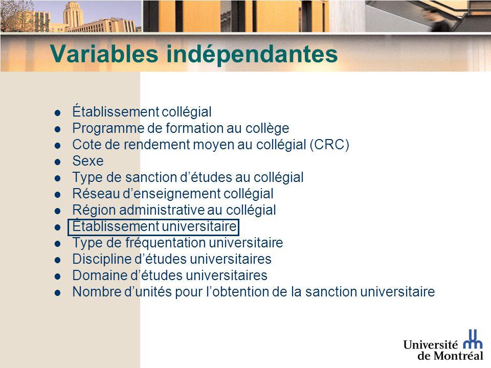 Variables indépendantes Établissement collégial Programme de formation au collège Cote de rendement moyen au collégial (CRC) Sexe Type de sanction dét