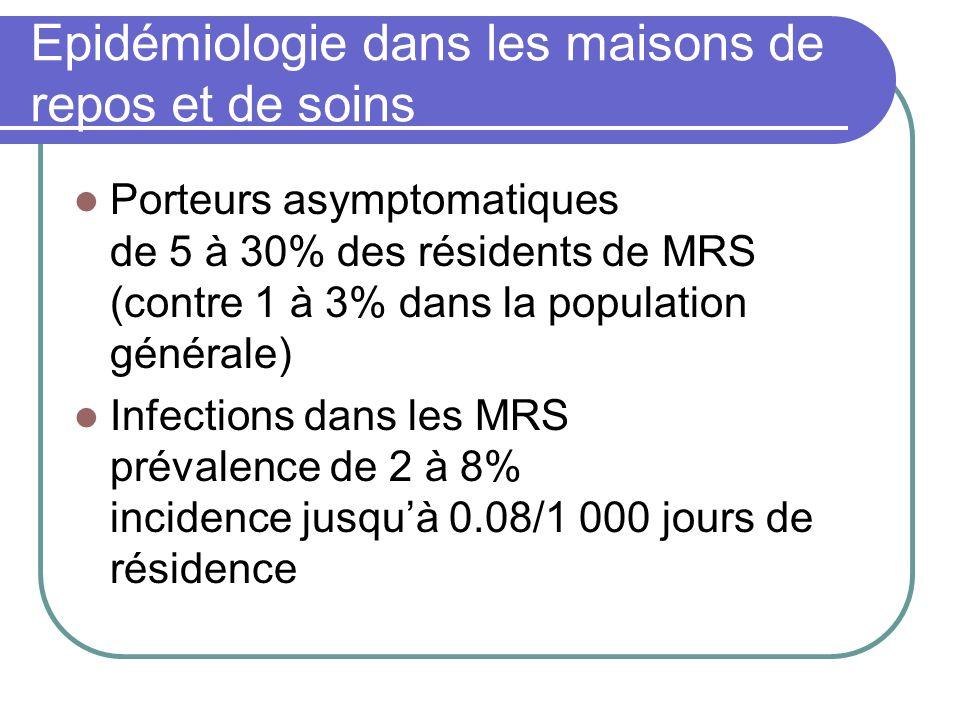 Epidémiologie dans les maisons de repos et de soins Porteurs asymptomatiques de 5 à 30% des résidents de MRS (contre 1 à 3% dans la population général
