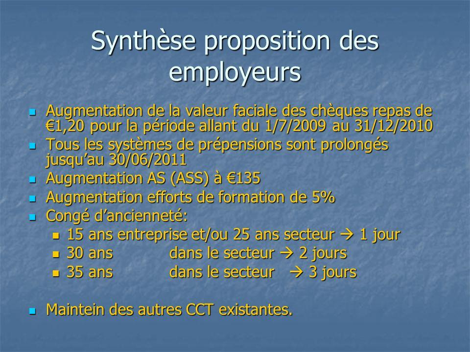 Synthèse proposition des employeurs Augmentation de la valeur faciale des chèques repas de 1,20 pour la période allant du 1/7/2009 au 31/12/2010 Augmentation de la valeur faciale des chèques repas de 1,20 pour la période allant du 1/7/2009 au 31/12/2010 Tous les systèmes de prépensions sont prolongés jusquau 30/06/2011 Tous les systèmes de prépensions sont prolongés jusquau 30/06/2011 Augmentation AS (ASS) à 135 Augmentation AS (ASS) à 135 Augmentation efforts de formation de 5% Augmentation efforts de formation de 5% Congé dancienneté: Congé dancienneté: 15 ans entreprise et/ou 25 ans secteur 1 jour 15 ans entreprise et/ou 25 ans secteur 1 jour 30 ansdans le secteur 2 jours 30 ansdans le secteur 2 jours 35 ansdans le secteur 3 jours 35 ansdans le secteur 3 jours Maintein des autres CCT existantes.