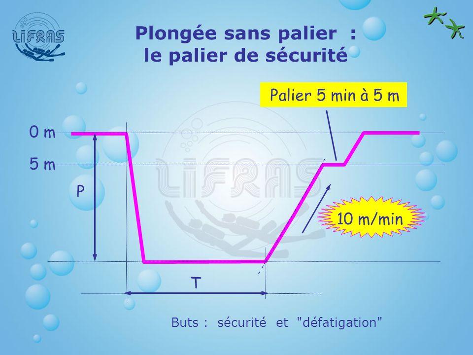 Plongée sans palier : le palier de sécurité Buts : sécurité et