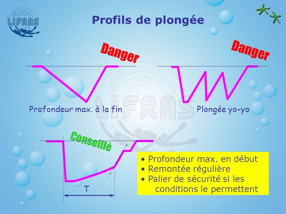 Profils de plongée Profondeur max. à la fin Danger Plongée yo-yo Danger Conseillé Profondeur max. en début Remontée régulière Palier de sécurité si le
