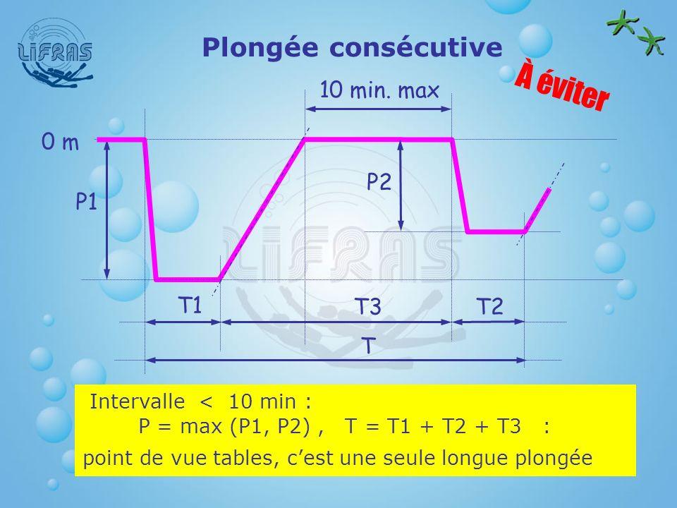 Plongée consécutive À éviter P1 P2 0 m 10 min. max T1 T2T3 T Intervalle < 10 min : P = max (P1, P2), T = T1 + T2 + T3 : point de vue tables, cest une