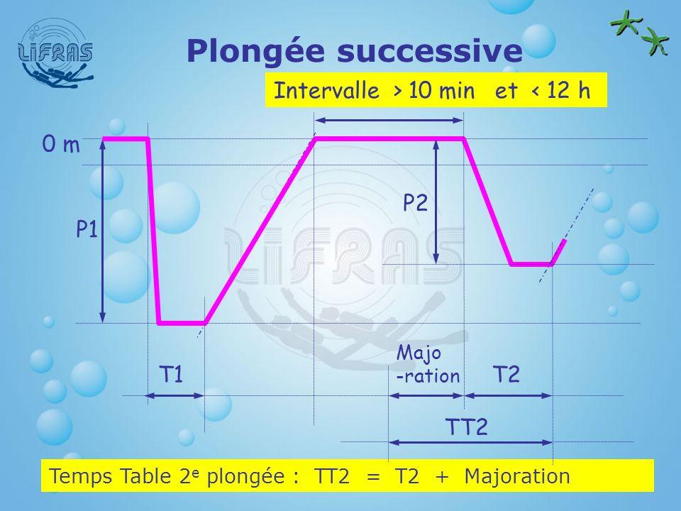 Plongée successive Intervalle > 10 min et < 12 h Temps Table 2 e plongée : TT2 = T2 + Majoration T1 P1 0 m T2 P2 Majo -ration TT2