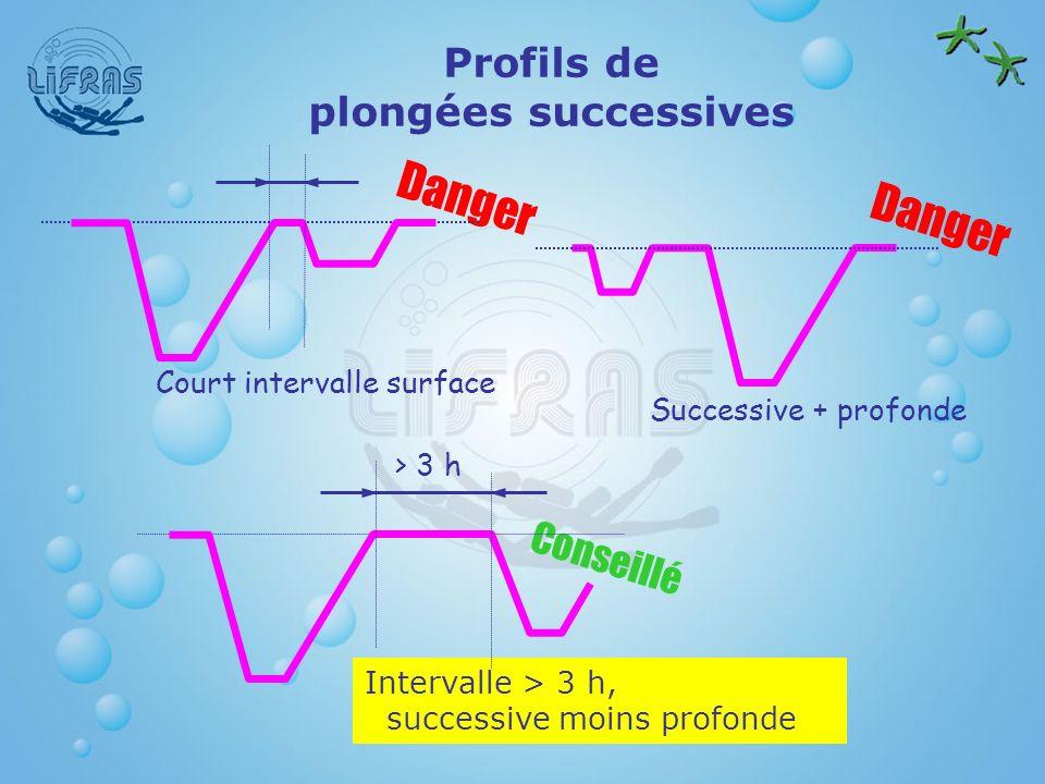 Profils de plongées successives Successive + profonde Intervalle > 3 h, successive moins profonde Danger Conseillé > 3 h Court intervalle surface Dang