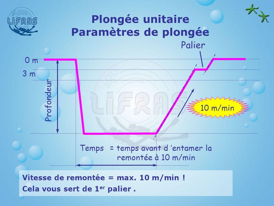 Plongée unitaire Paramètres de plongée Vitesse de remontée = max. 10 m/min ! Cela vous sert de 1 er palier. Palier Profondeur = temps avant d entamer