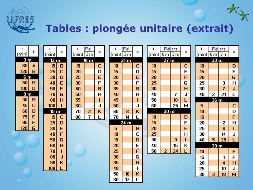 Tables : plongée unitaire (extrait)