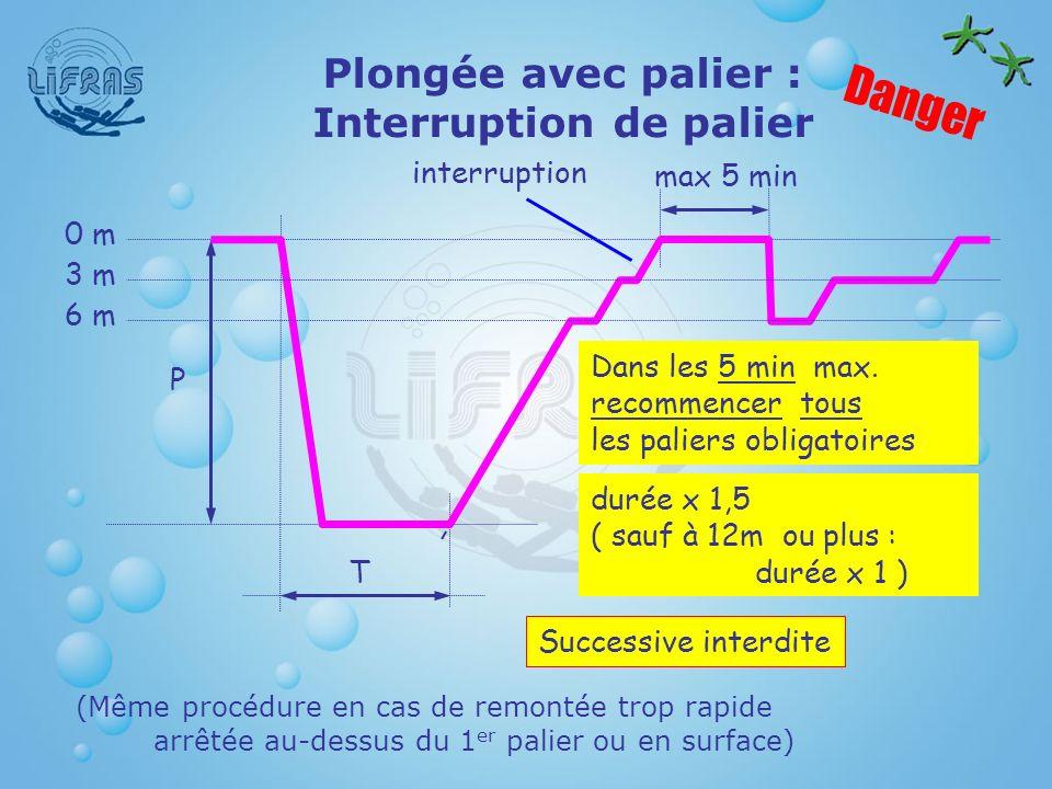 Plongée avec palier : Interruption de palier Dans les 5 min max. recommencer tous les paliers obligatoires durée x 1,5 ( sauf à 12m ou plus : durée x