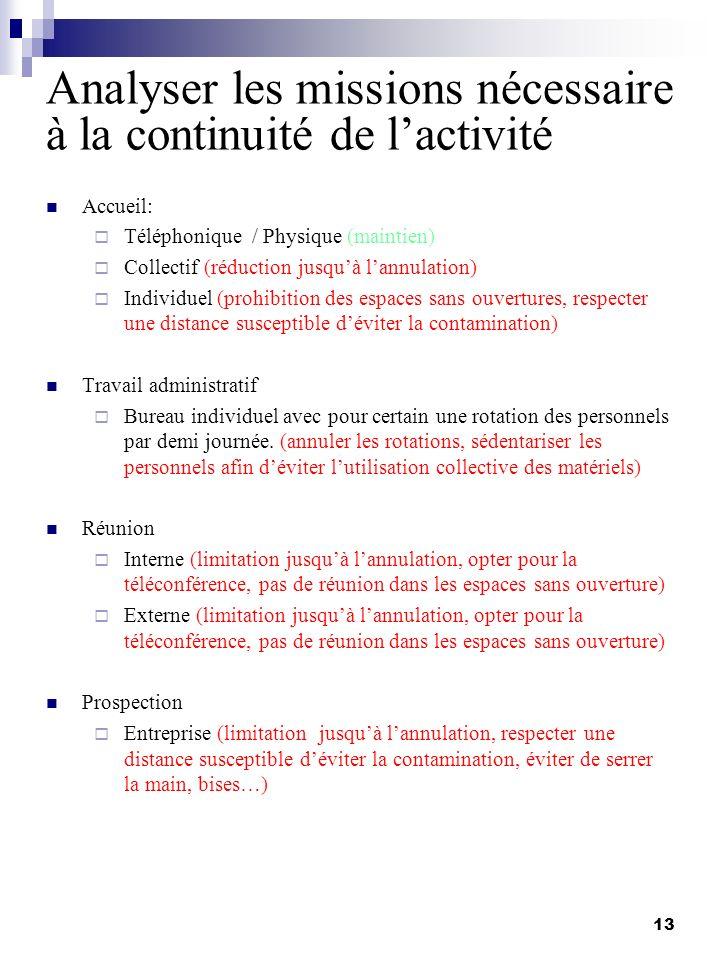 Analyser les missions nécessaire à la continuité de lactivité Accueil: Téléphonique / Physique (maintien) Collectif (réduction jusquà lannulation) Ind