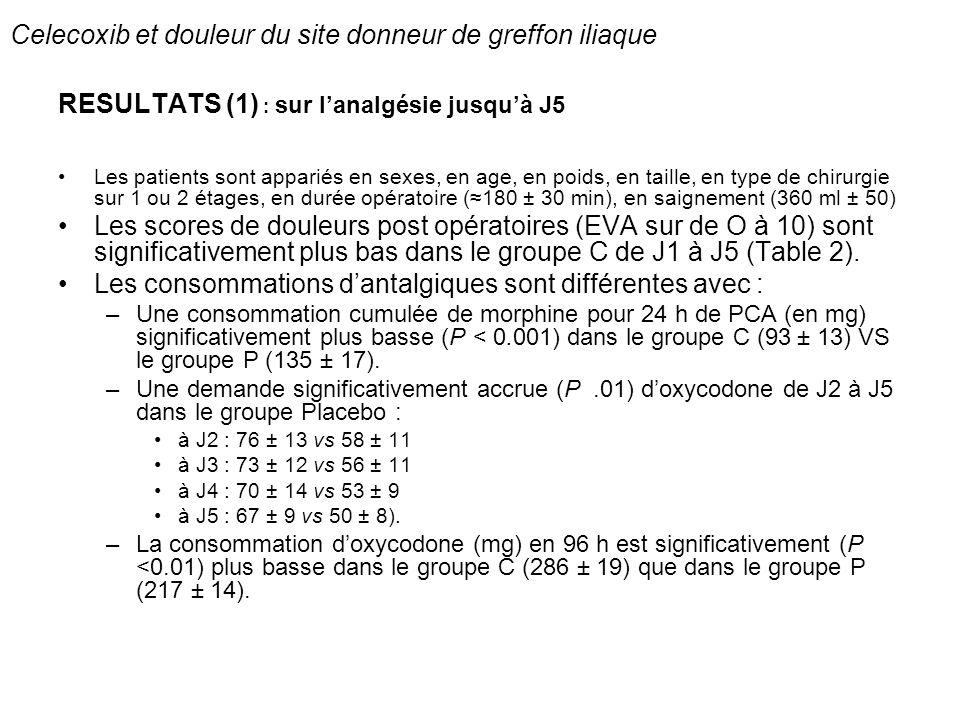 Celecoxib et douleur du site donneur de greffon iliaque RESULTATS (2) : sur les douleurs résiduelle au site donneur à 1 an 16 patients sur 40 soit 20 % ou 1 patient sur 5 se plaint dune douleur, qui apparaît vers la 9ème ± 4 semaine La présence dune douleur iliaque à 1 an est corrélée (P<0.05) à limportance de la douleur de J0 à J5 Le groupe celecoxib présente moins (P<0.01) de cas de douleur ; 4/40 (=10%) vs 12/40 (= 30%) avec un odds ratio=OR de 0.26 (0.07 à 0.89).