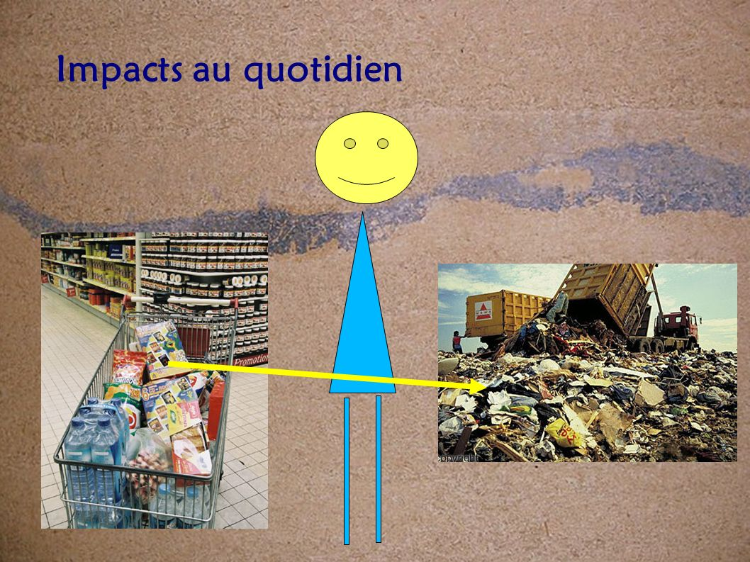 Impacts au quotidien Grille de questionnement sur les impacts environnementaux, sociaux et économiques d un produit manufacturé