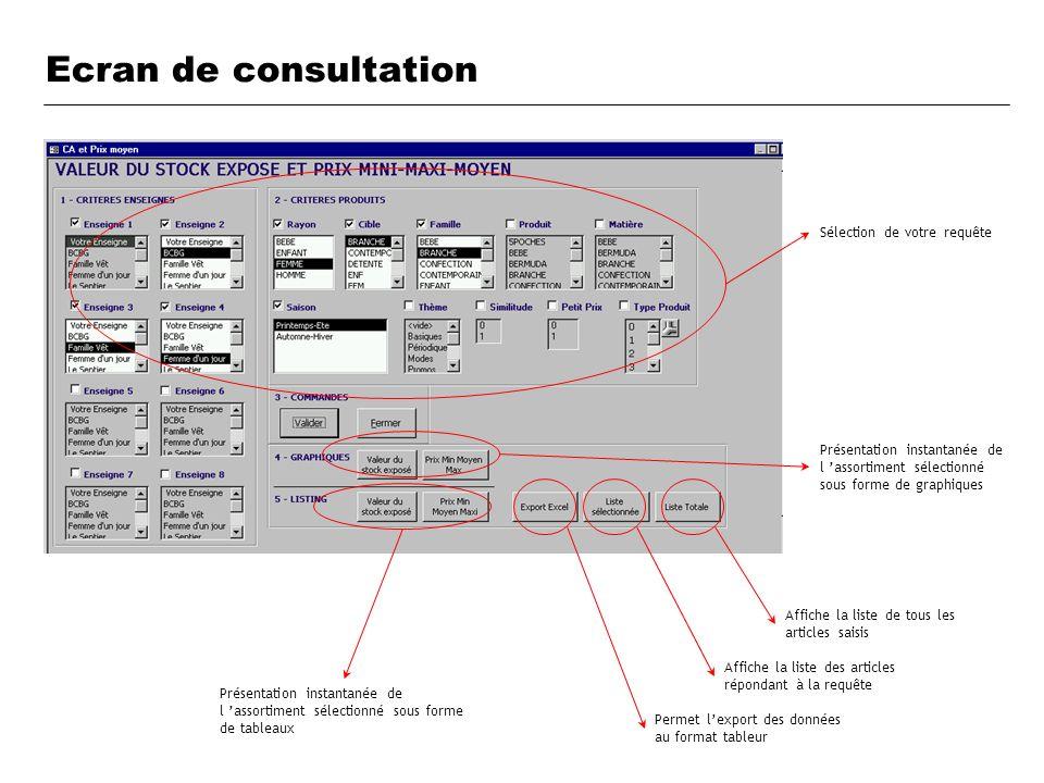Ecran de consultation Affiche la liste de tous les articles saisis Affiche la liste des articles répondant à la requête Permet lexport des données au