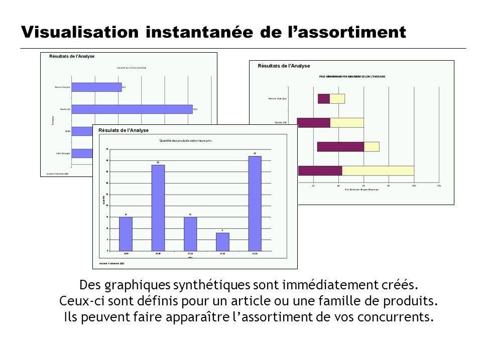 Visualisation instantanée de lassortiment Des graphiques synthétiques sont immédiatement créés. Ceux-ci sont définis pour un article ou une famille de