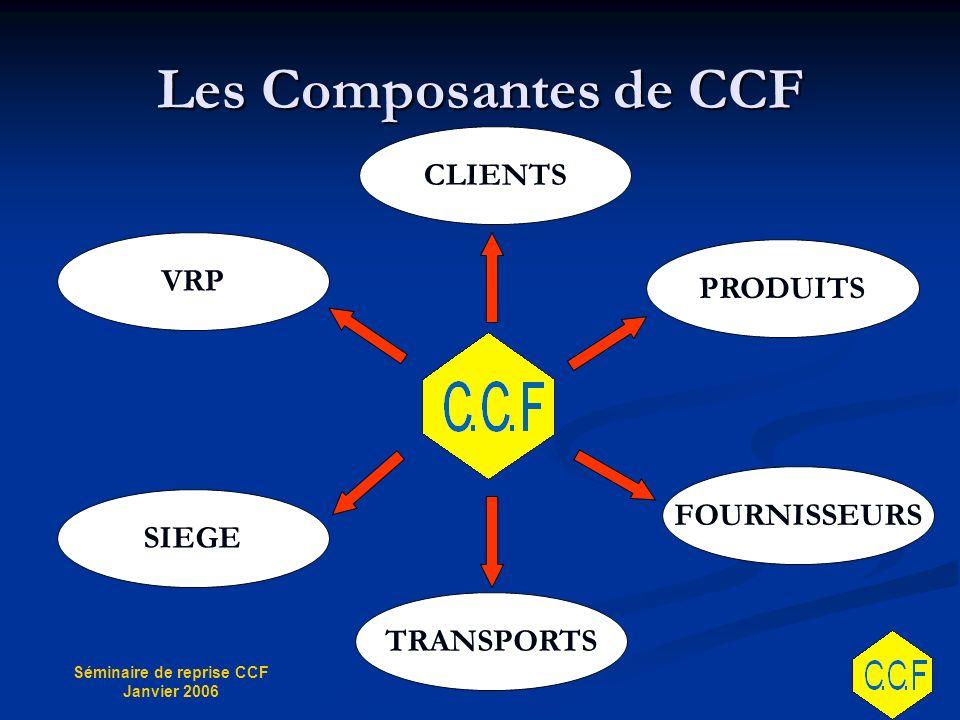 Séminaire de reprise CCF Janvier 2006 Les Composantes de CCF FOURNISSEURS PRODUITS CLIENTS VRP SIEGE TRANSPORTS