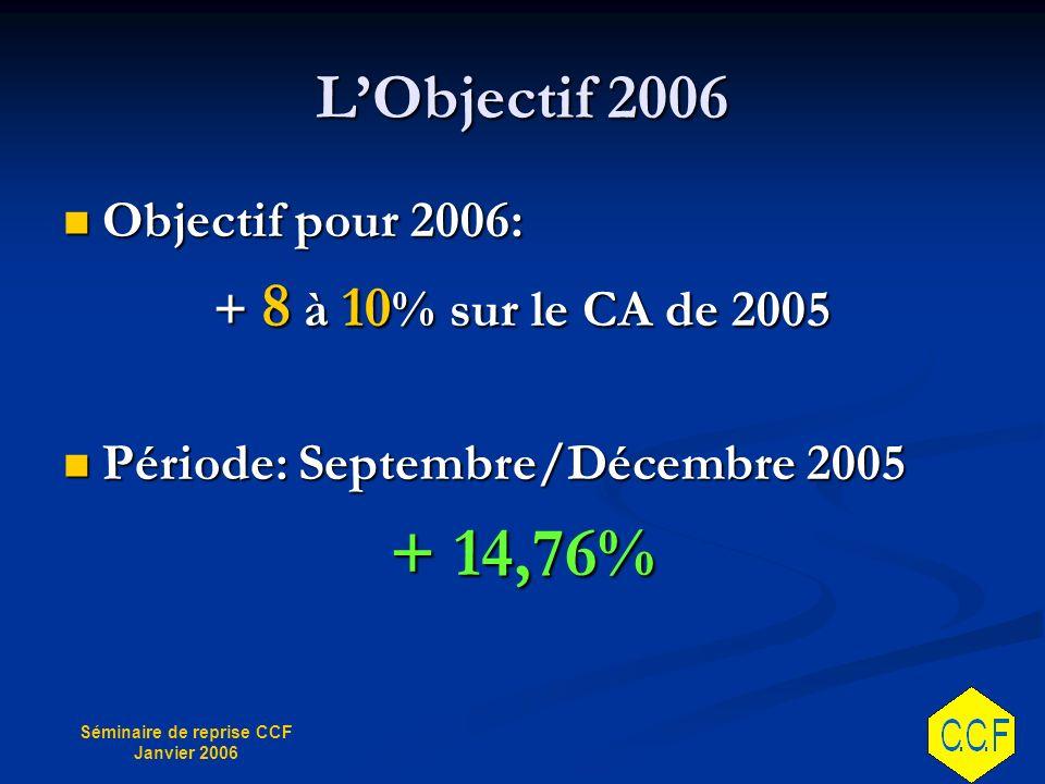 Séminaire de reprise CCF Janvier 2006 LObjectif 2006 Objectif pour 2006: Objectif pour 2006: + 8 à 10 % sur le CA de 2005 Période: Septembre/Décembre 2005 Période: Septembre/Décembre 2005 + 14,76%