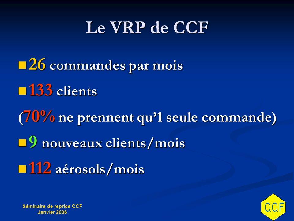 Séminaire de reprise CCF Janvier 2006 Le VRP de CCF 26 commandes par mois 26 commandes par mois 133 clients 133 clients ( 70% ne prennent qu1 seule commande) 9 nouveaux clients/mois 9 nouveaux clients/mois 112 aérosols/mois 112 aérosols/mois