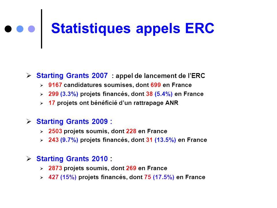 Statistiques appels ERC Starting Grants 2007 : appel de lancement de lERC 9167 candidatures soumises, dont 699 en France 299 (3.3%) projets financés,