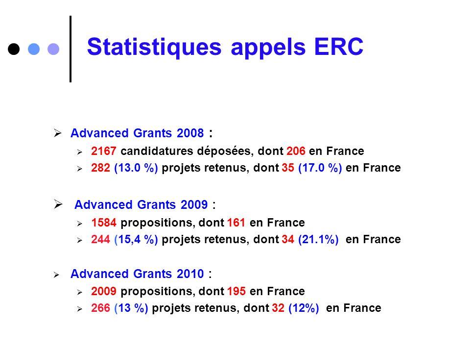 Statistiques appels ERC Advanced Grants 2008 : 2167 candidatures déposées, dont 206 en France 282 (13.0 %) projets retenus, dont 35 (17.0 %) en France