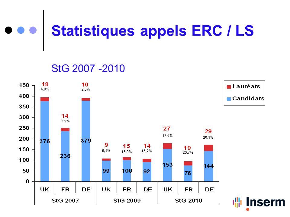 Statistiques appels ERC / LS StG 2007 -2010 2,6% 5,9% 4,8% 9,1% 15,0% 15,2% 17,6% 23,7% 20,1%