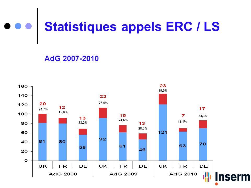 Statistiques appels ERC / LS AdG 2007-2010 23,2% 15,0% 24,7% 23,9% 24,6% 28,3% 19,0% 11,1% 24,3%