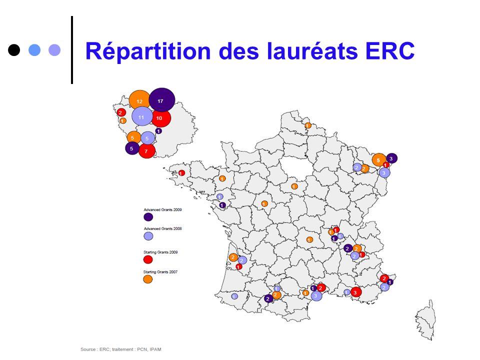 Répartition des lauréats ERC