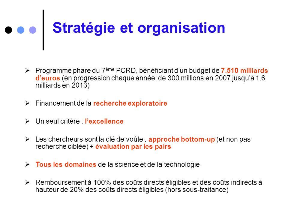 Stratégie et organisation Programme phare du 7 ème PCRD, bénéficiant dun budget de 7.510 milliards deuros (en progression chaque année: de 300 million