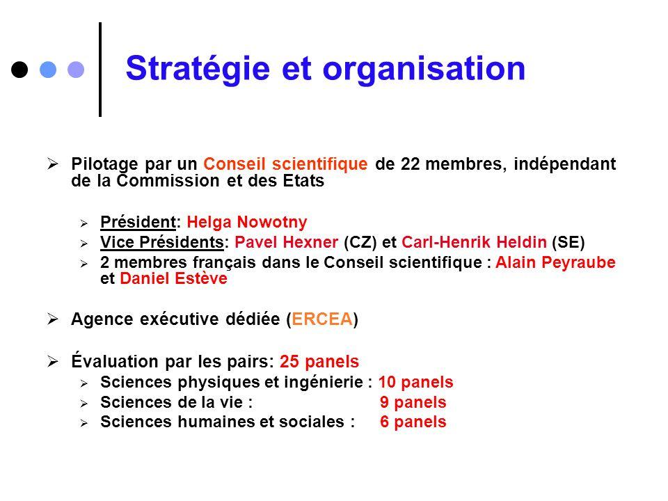 Stratégie et organisation Pilotage par un Conseil scientifique de 22 membres, indépendant de la Commission et des Etats Président: Helga Nowotny Vice