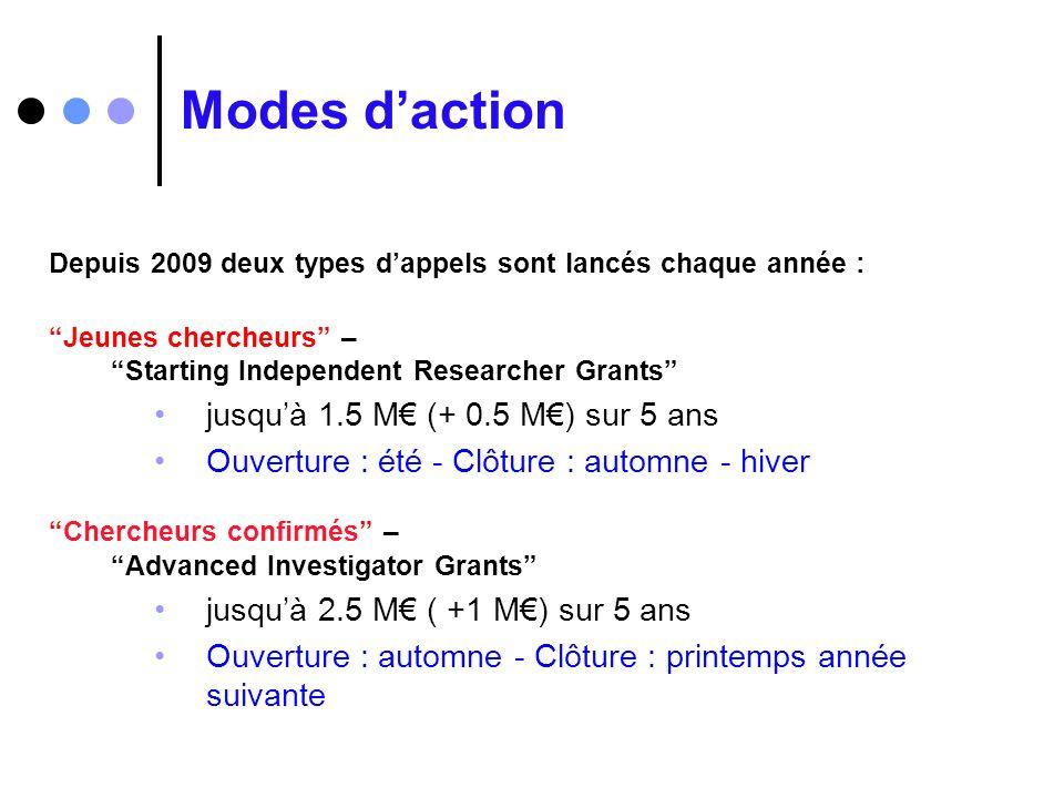 Modes daction Depuis 2009 deux types dappels sont lancés chaque année : Jeunes chercheurs – Starting Independent Researcher Grants jusquà 1.5 M (+ 0.5