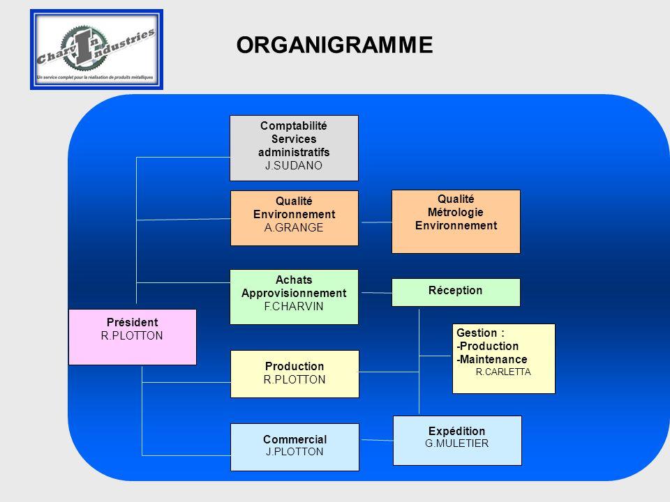 Comptabilité Services administratifs J.SUDANO Qualité Métrologie Environnement Gestion : -Production -Maintenance R.CARLETTA Qualité Environnement A.G