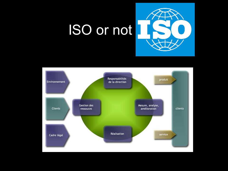 ISO or not ISO
