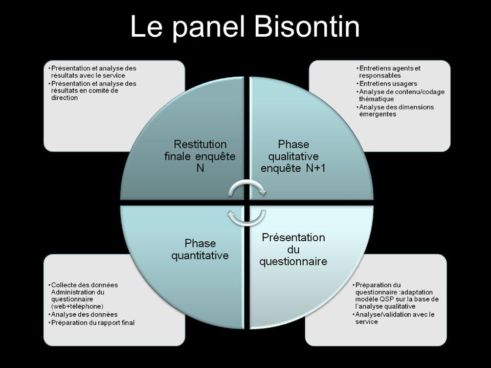 100 Le panel Bisontin