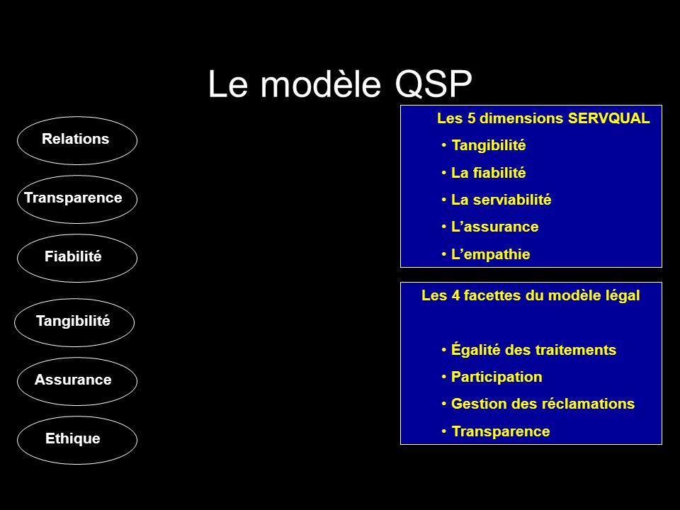Relations Les 5 dimensions SERVQUAL Tangibilité La fiabilité La serviabilité Lassurance Lempathie Les 4 facettes du modèle légal Égalité des traitemen