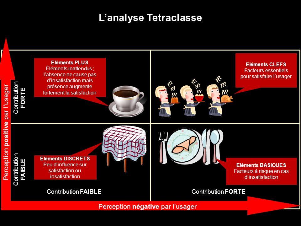 102 Lanalyse Tetraclasse Contribution FORTEContribution FAIBLE Contribution FORTE Contribution FAIBLE Eléments DISCRETS Peu dinfluence sur satisfactio