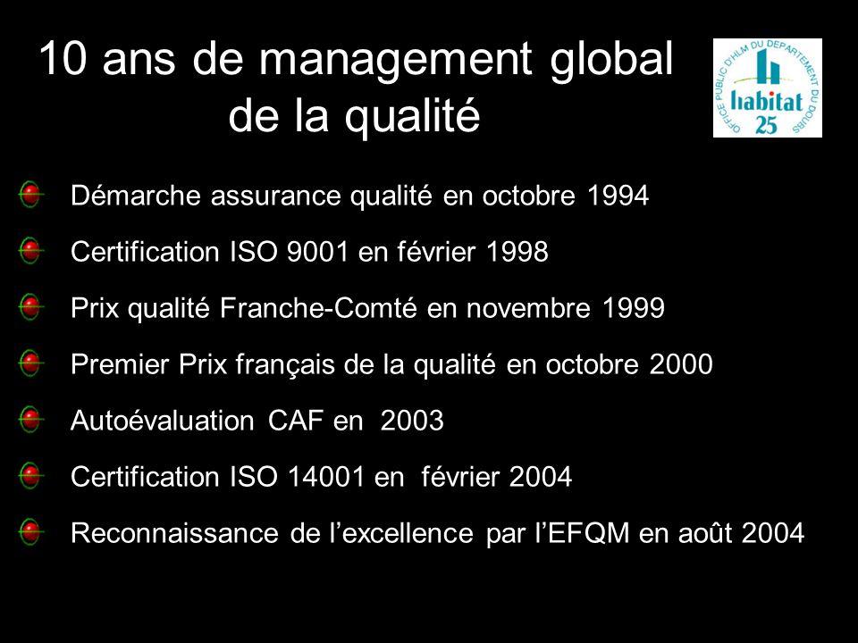 10 ans de management global de la qualité Certification ISO 9001 en février 1998 Prix qualité Franche-Comté en novembre 1999 Premier Prix français de