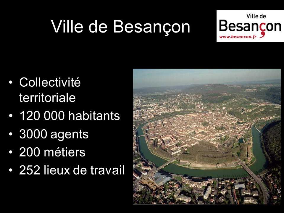 Ville de Besançon Collectivité territoriale 120 000 habitants 3000 agents 200 métiers 252 lieux de travail